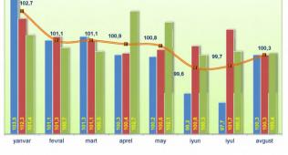 Жорий йилнинг январь – август ойларидаги инфляция даражаси маълум қилинди