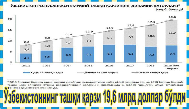 Ўзбекистоннинг ташқи қарзи 19,6 млрд доллар бўлди